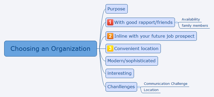 Choosing an Organization.jpg